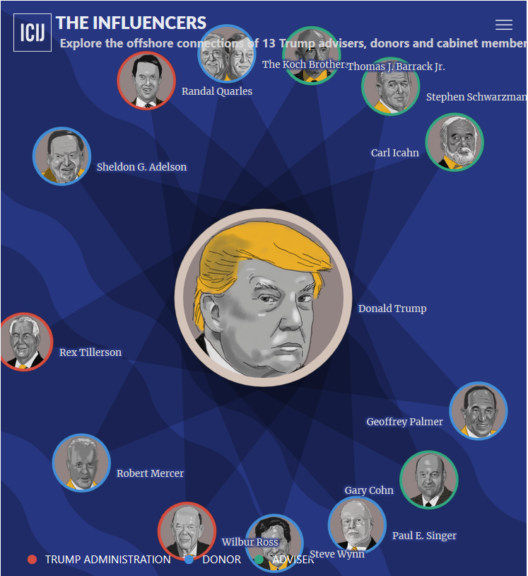 Explore the offshore connections of 13 Trump advisors [Infographic]