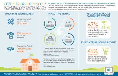 Infographic of Green Schools Project eco friendly projects for schools